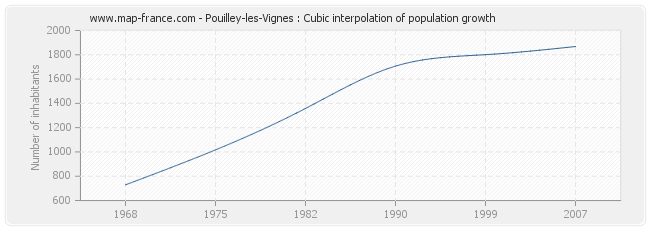 Pouilley-les-Vignes : Cubic interpolation of population growth