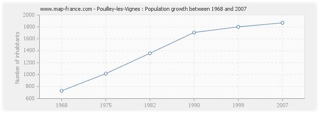 Population Pouilley-les-Vignes