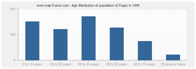 Age distribution of population of Pugey in 1999