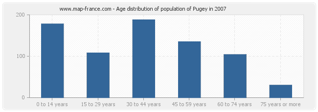 Age distribution of population of Pugey in 2007