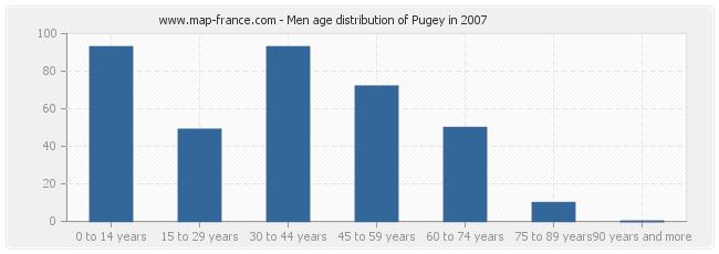 Men age distribution of Pugey in 2007