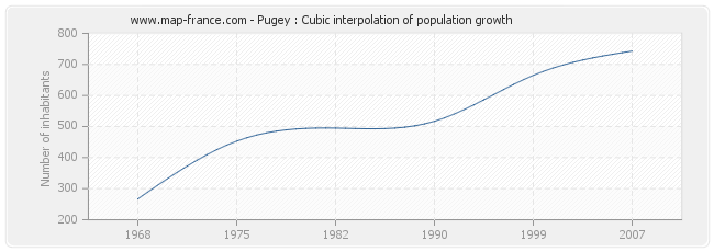 Pugey : Cubic interpolation of population growth