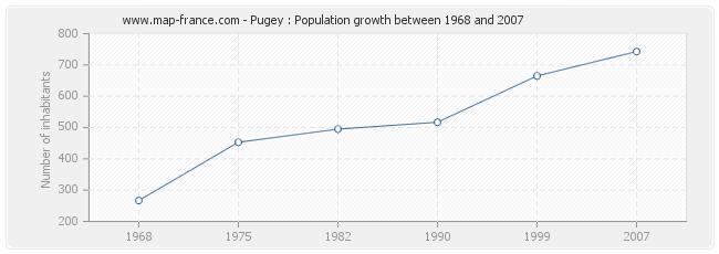 Population Pugey