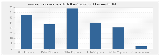 Age distribution of population of Rancenay in 1999