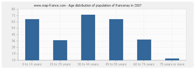 Age distribution of population of Rancenay in 2007