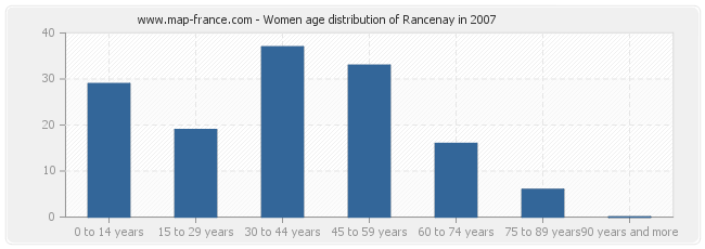 Women age distribution of Rancenay in 2007