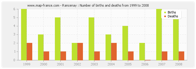 Rancenay : Number of births and deaths from 1999 to 2008