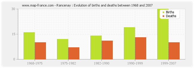 Rancenay : Evolution of births and deaths between 1968 and 2007