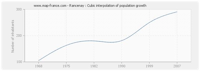Rancenay : Cubic interpolation of population growth