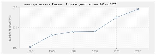 Population Rancenay