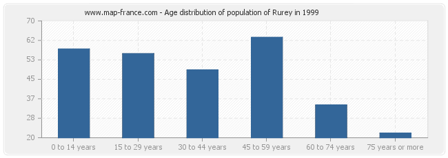 Age distribution of population of Rurey in 1999