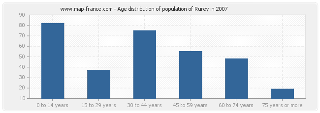 Age distribution of population of Rurey in 2007