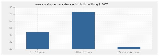 Men age distribution of Rurey in 2007