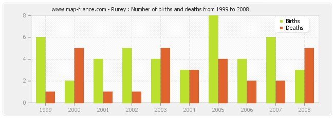 Rurey : Number of births and deaths from 1999 to 2008