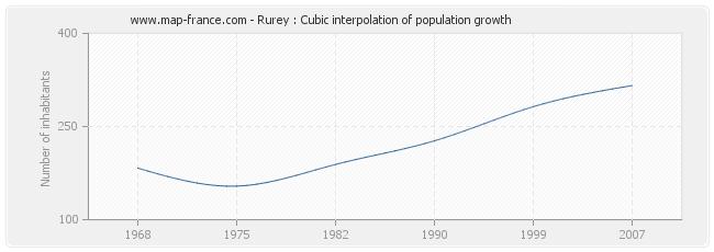Rurey : Cubic interpolation of population growth