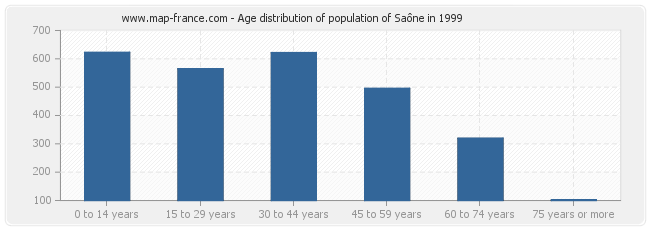 Age distribution of population of Saône in 1999