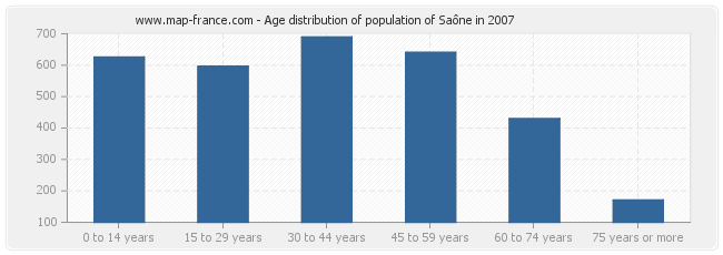 Age distribution of population of Saône in 2007