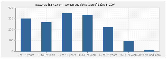 Women age distribution of Saône in 2007