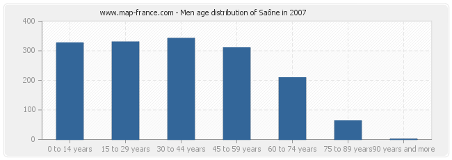 Men age distribution of Saône in 2007