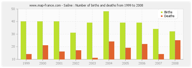 Saône : Number of births and deaths from 1999 to 2008