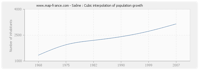 Saône : Cubic interpolation of population growth
