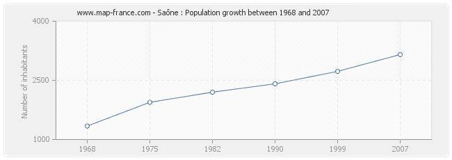 Population Saône