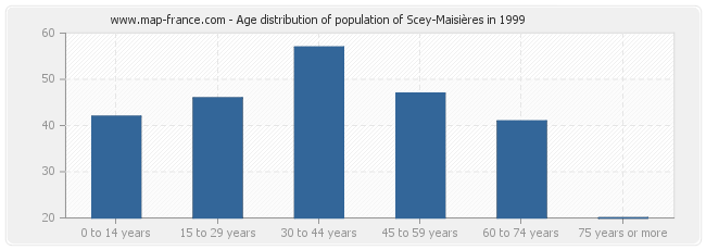 Age distribution of population of Scey-Maisières in 1999