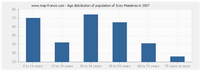 Age distribution of population of Scey-Maisières in 2007