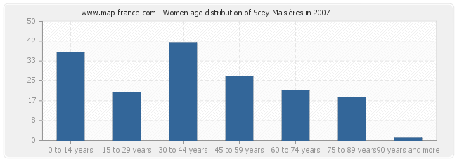 Women age distribution of Scey-Maisières in 2007