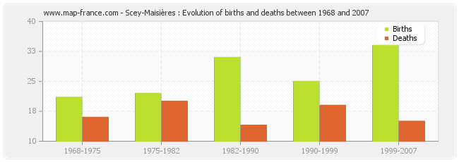 Scey-Maisières : Evolution of births and deaths between 1968 and 2007
