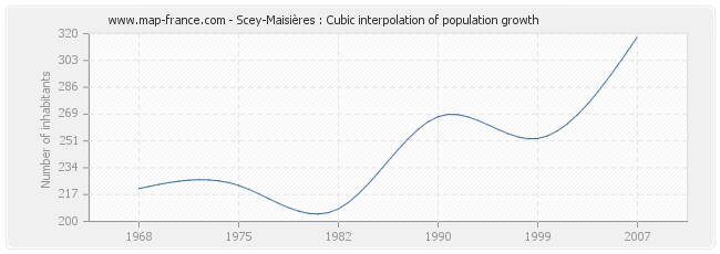 Scey-Maisières : Cubic interpolation of population growth
