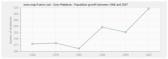 Population Scey-Maisières