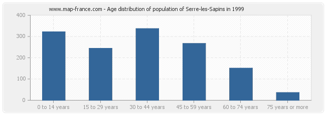Age distribution of population of Serre-les-Sapins in 1999