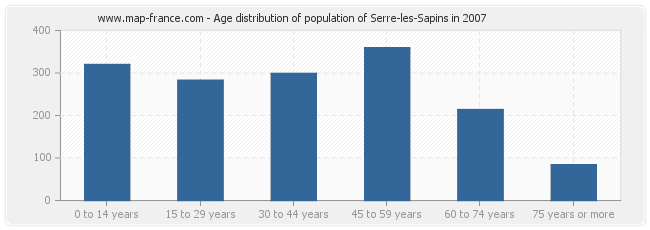 Age distribution of population of Serre-les-Sapins in 2007