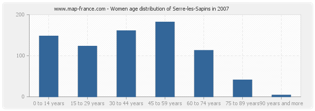 Women age distribution of Serre-les-Sapins in 2007