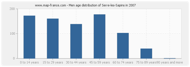 Men age distribution of Serre-les-Sapins in 2007