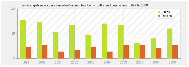 Serre-les-Sapins : Number of births and deaths from 1999 to 2008