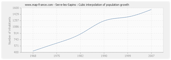 Serre-les-Sapins : Cubic interpolation of population growth