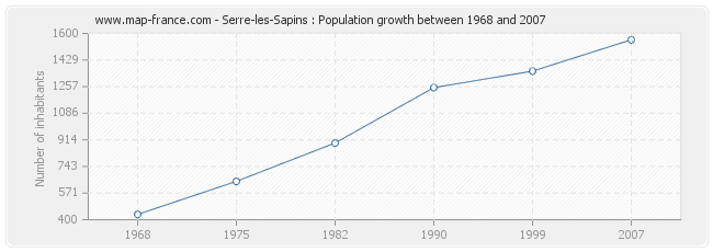 Population Serre-les-Sapins
