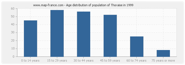 Age distribution of population of Thoraise in 1999