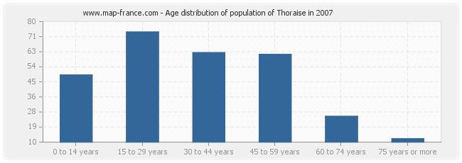 Age distribution of population of Thoraise in 2007