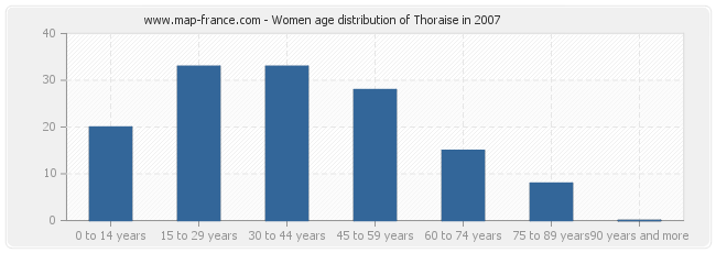 Women age distribution of Thoraise in 2007