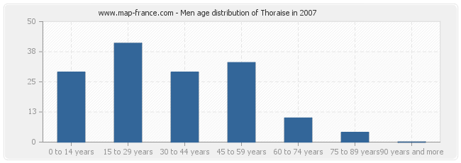 Men age distribution of Thoraise in 2007