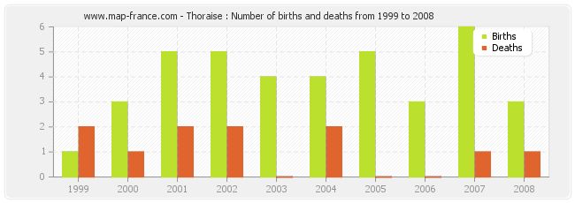 Thoraise : Number of births and deaths from 1999 to 2008