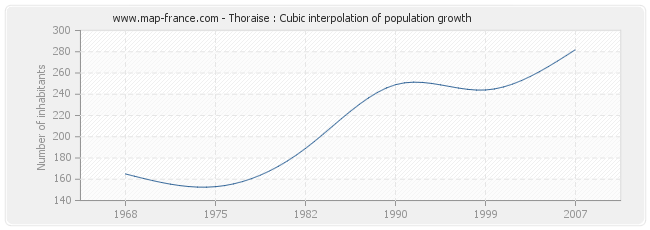 Thoraise : Cubic interpolation of population growth