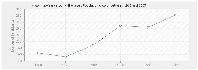 Population Thoraise