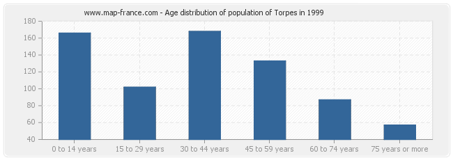 Age distribution of population of Torpes in 1999