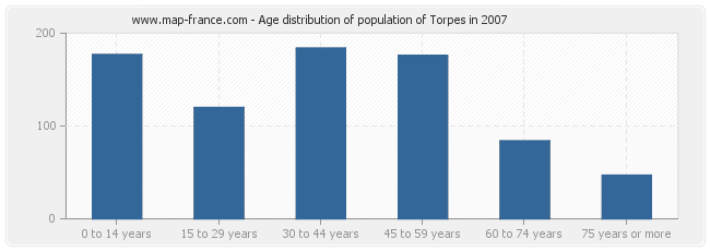 Age distribution of population of Torpes in 2007