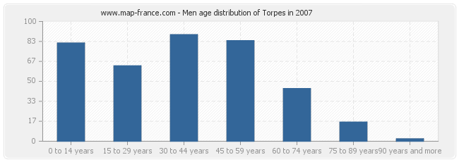 Men age distribution of Torpes in 2007