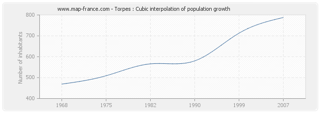Torpes : Cubic interpolation of population growth